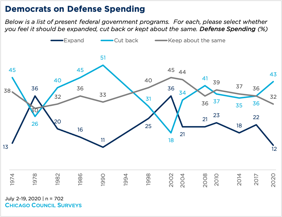 Line graph showing Democrats' opinion on defense spending