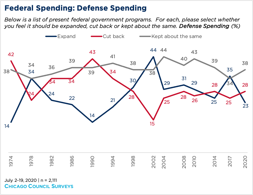 Line graph showing Federal spending against defense spending