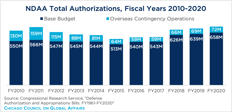Bar graph showing NDAA total authorizations from 2010-2020