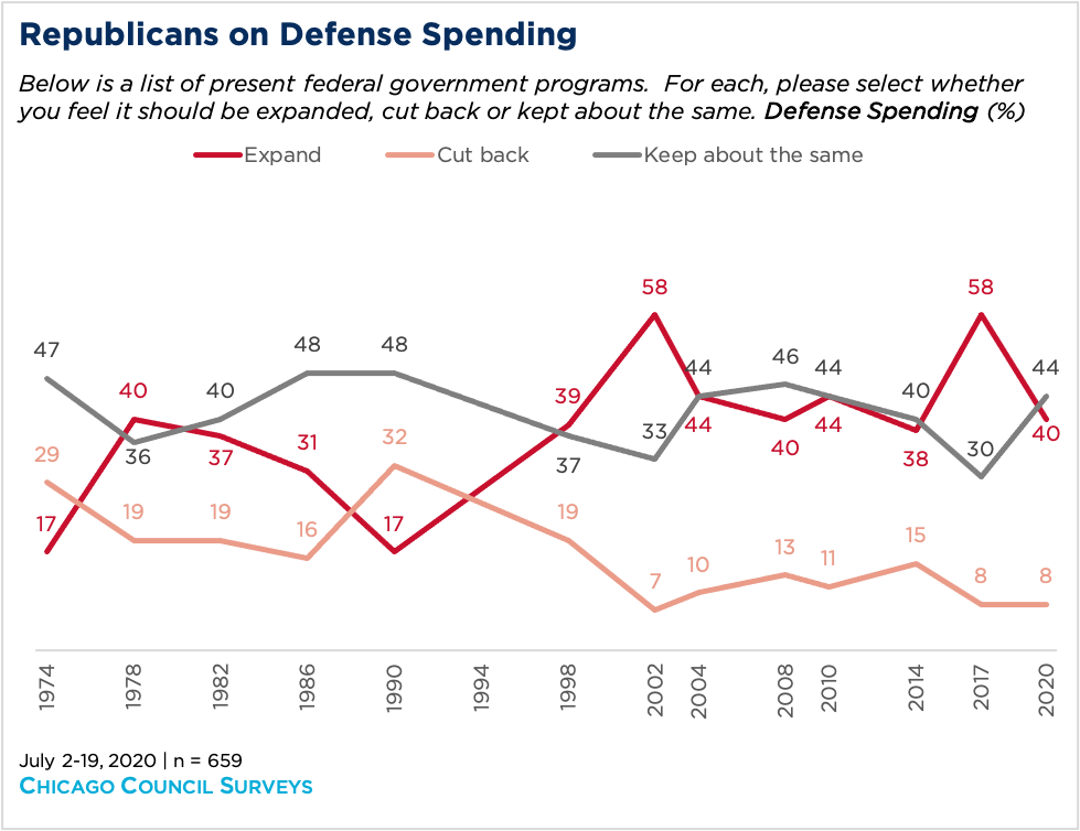 Line graph showing Republicans' opinion on defense spending