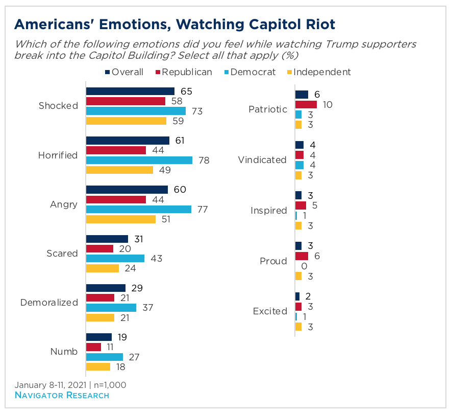 Bar graph showing Americans' emotions while watching the Capitol riot