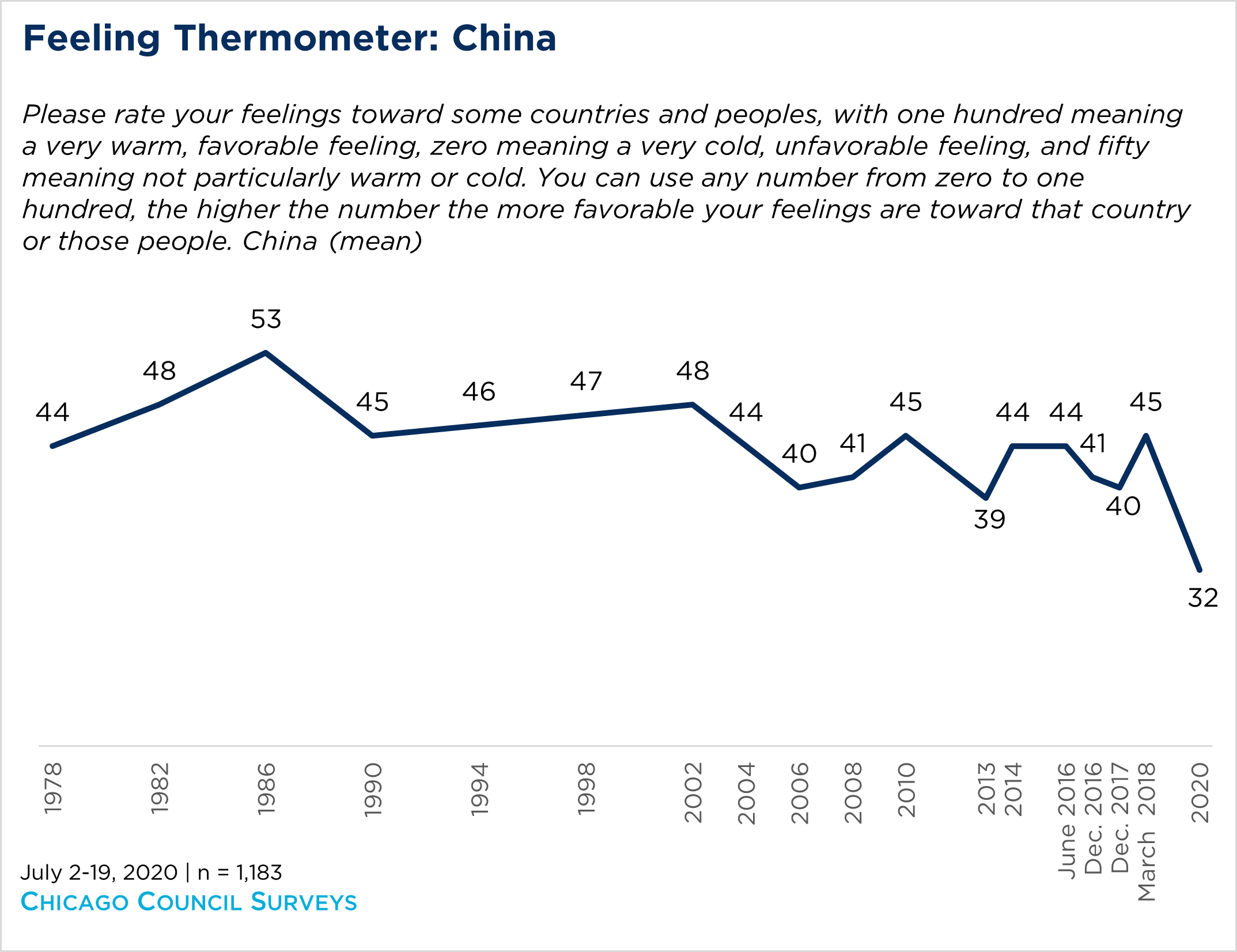 Chart showing a feeling thermometer of Americans toward China