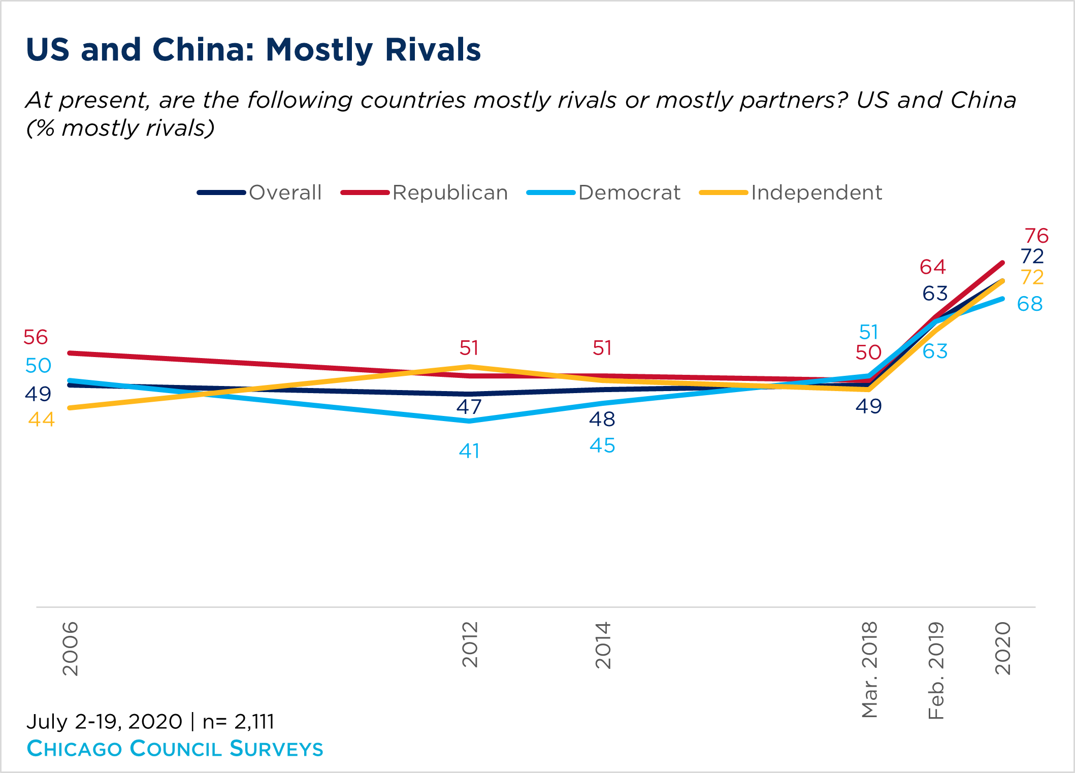 Chart showing how Americans feel about China as mostly a rival