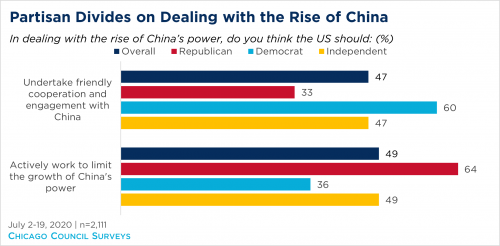 Chart showing partisan divides on American opinion on China's rise