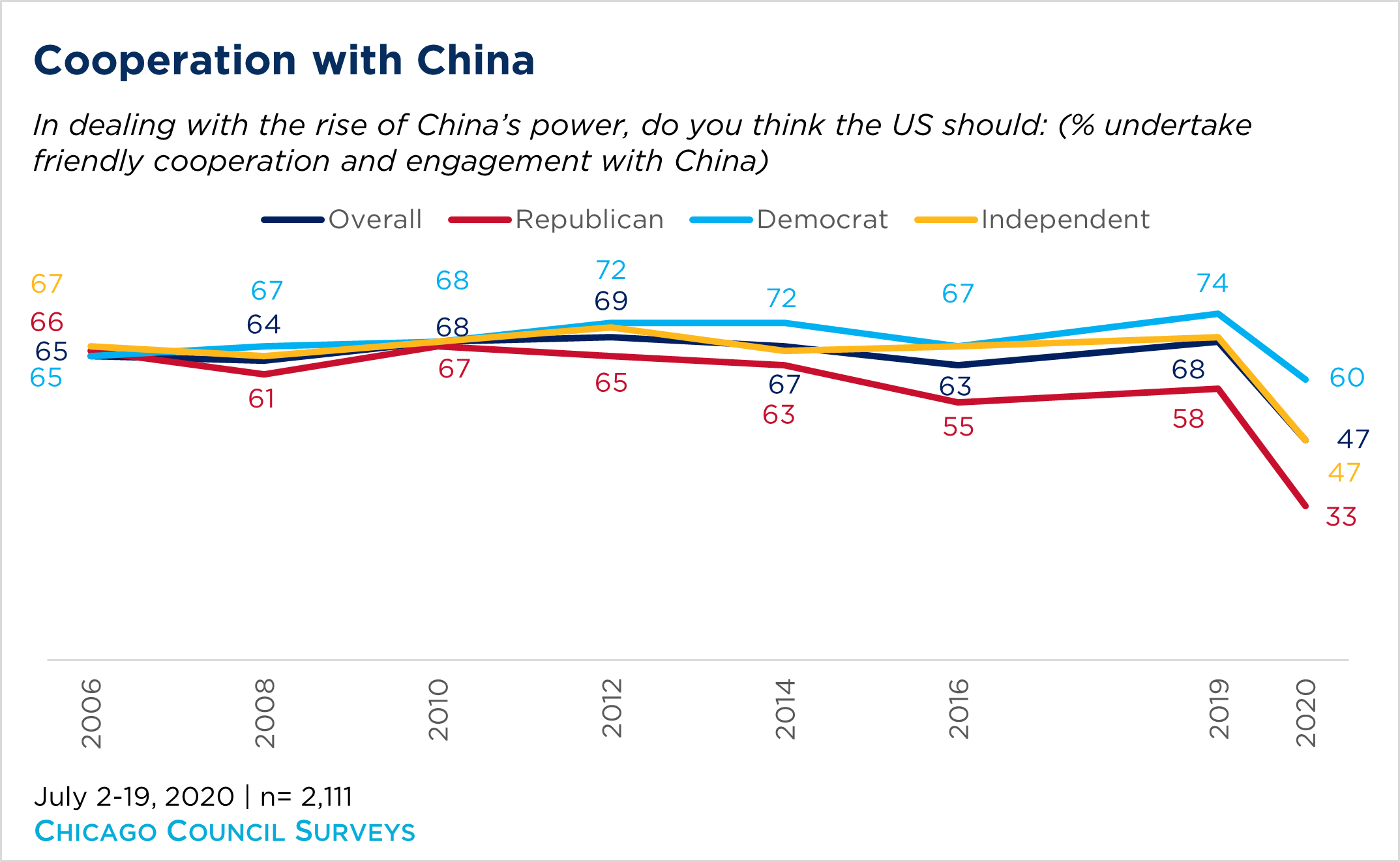Chart showing how Americans feel about cooperating with China