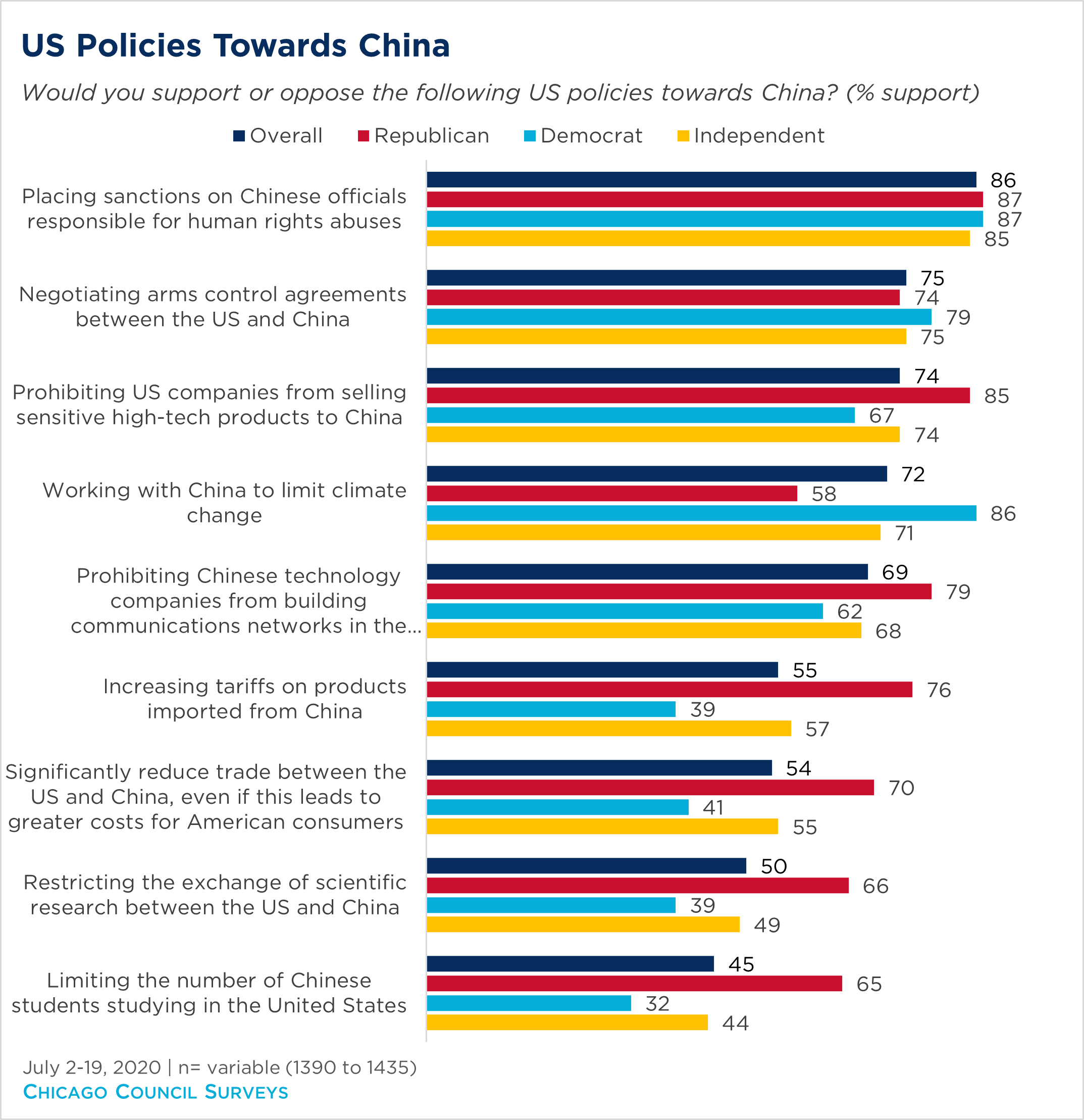 Chart showing American opinion on US policies toward China