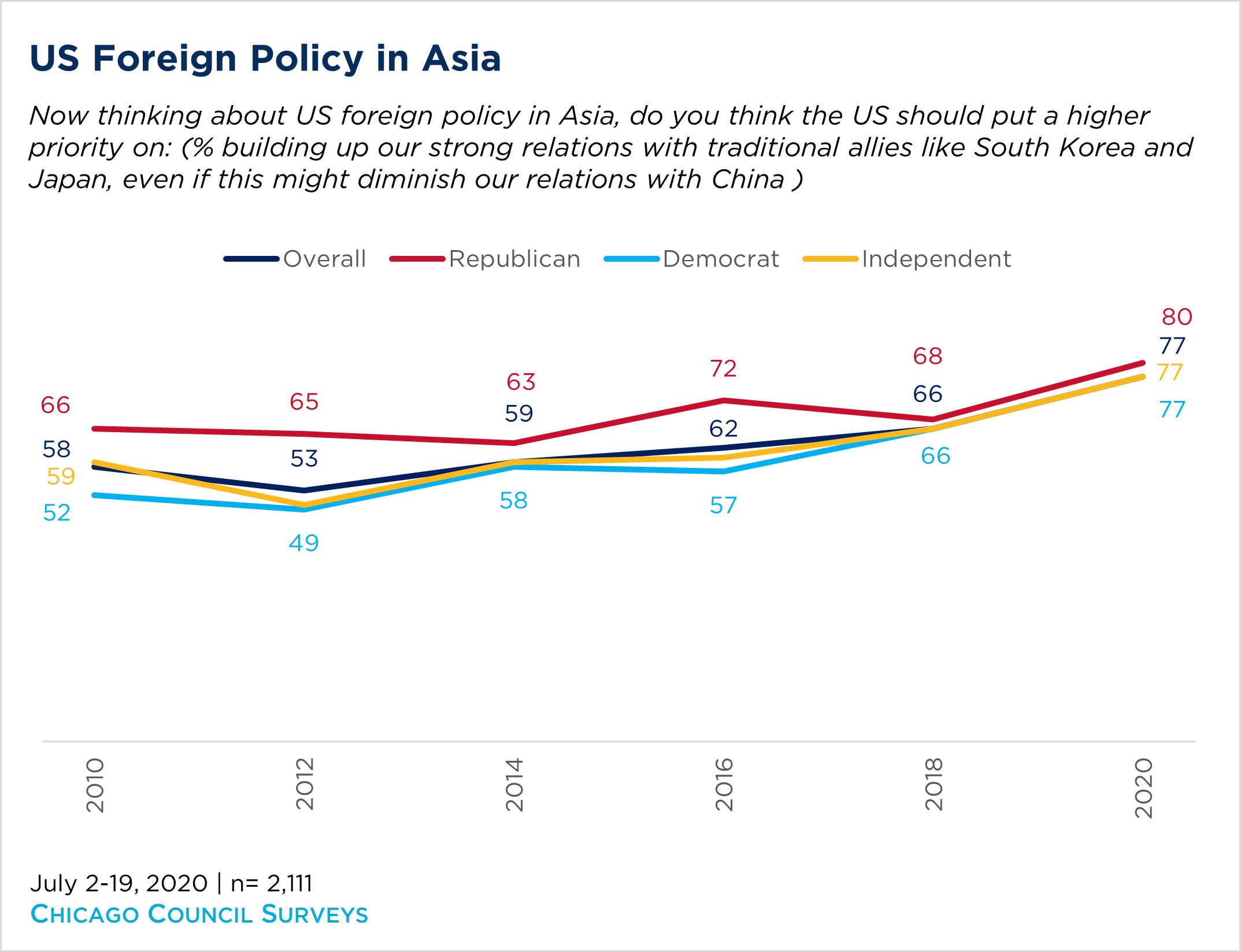 Chart showing American opinion US Foreign Policy in Asia