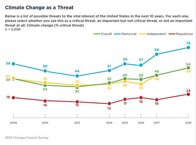 Bar Graph Showing Concerns Over Climate Changeas a Threat