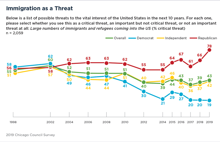 Bar Graph Showing Concerns Over Immigration as a Threat