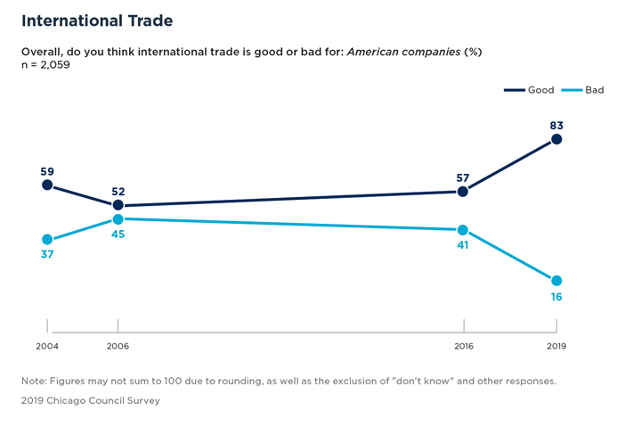 Bar Graph Showing International Trade and American Companies