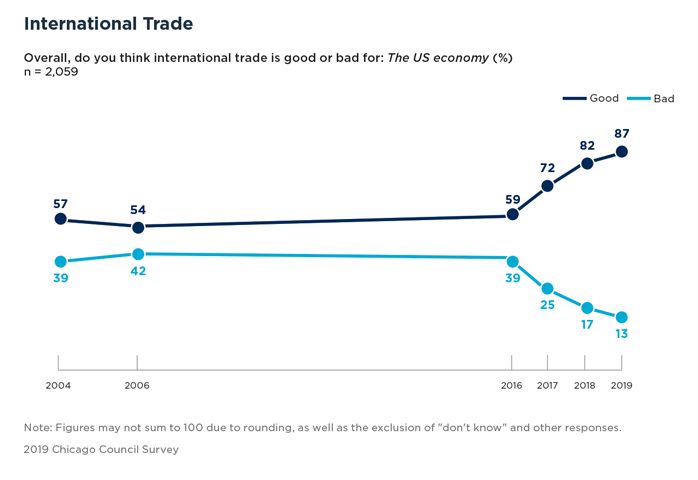 Bar Graph Showing International Trade and the US Economy