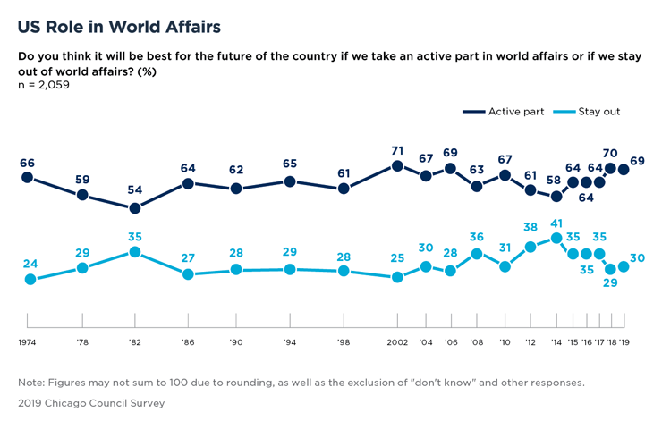 Bar Graph Showing US Role in World Affairs