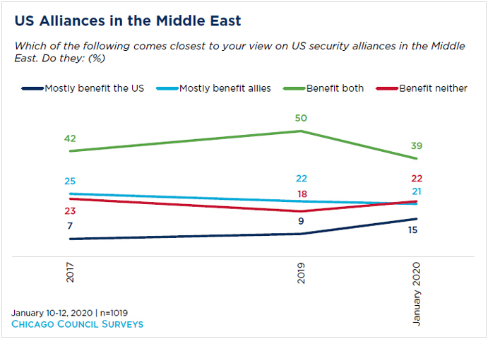 line chart showing US alliances in the middle east