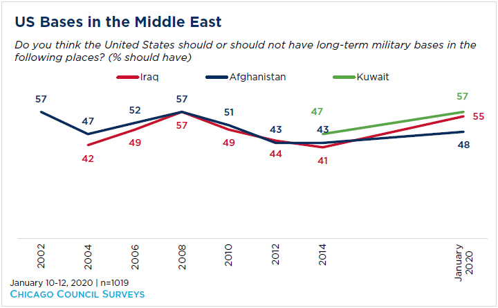 line graph showing US bases in the middle east