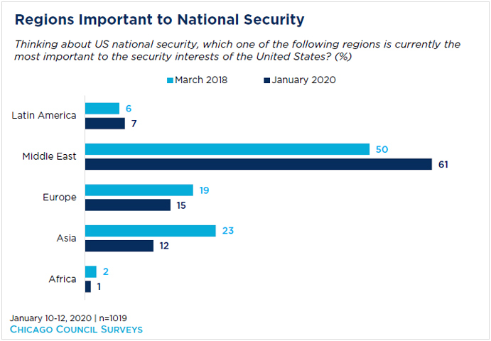 bar graph showing regions important to national security