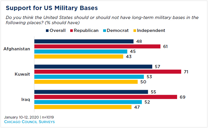 bar graph showing support for US military bases