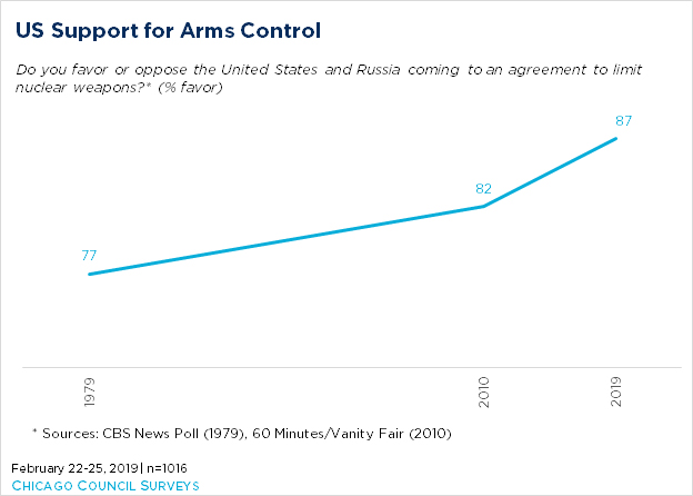 line graph showing US support for arms control