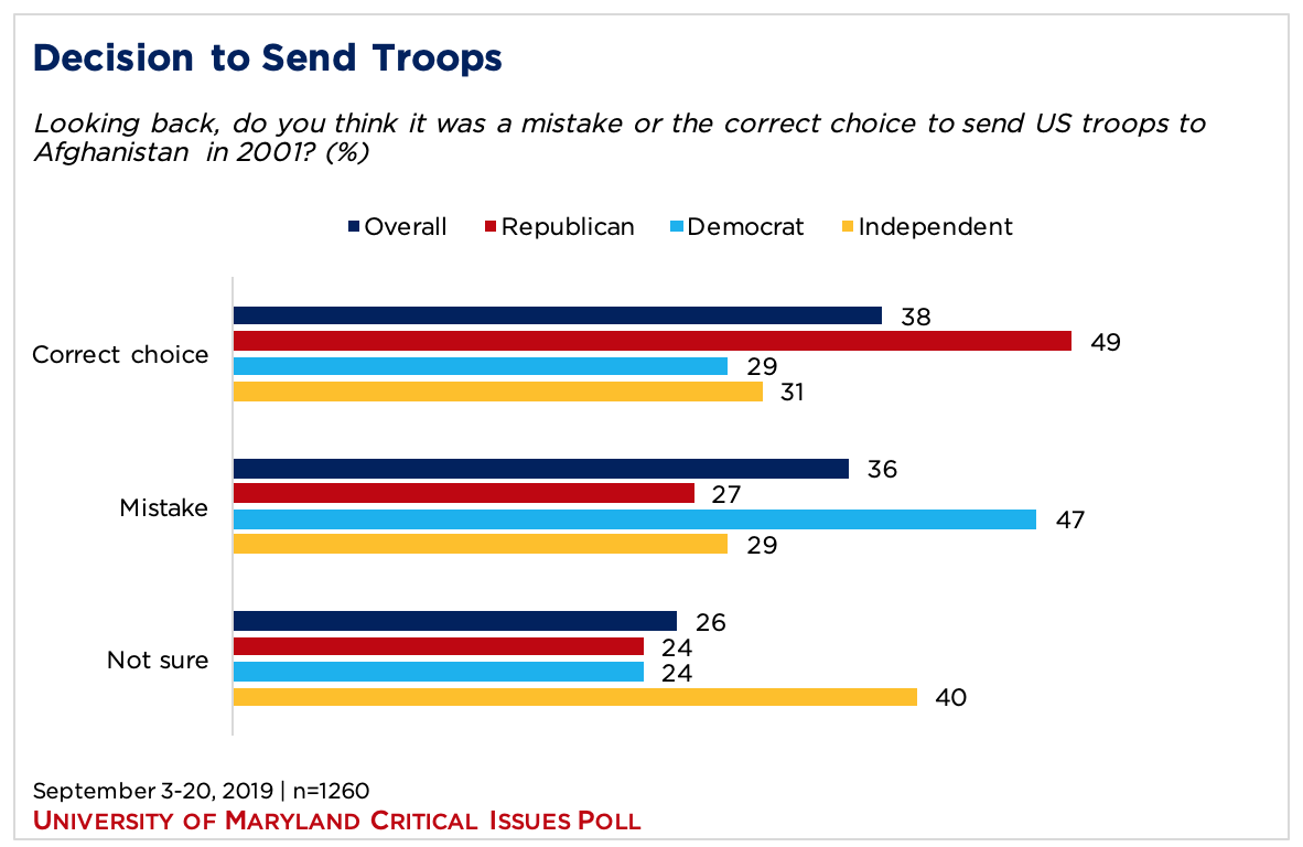 bar graph showing opinion on the decision to send troops