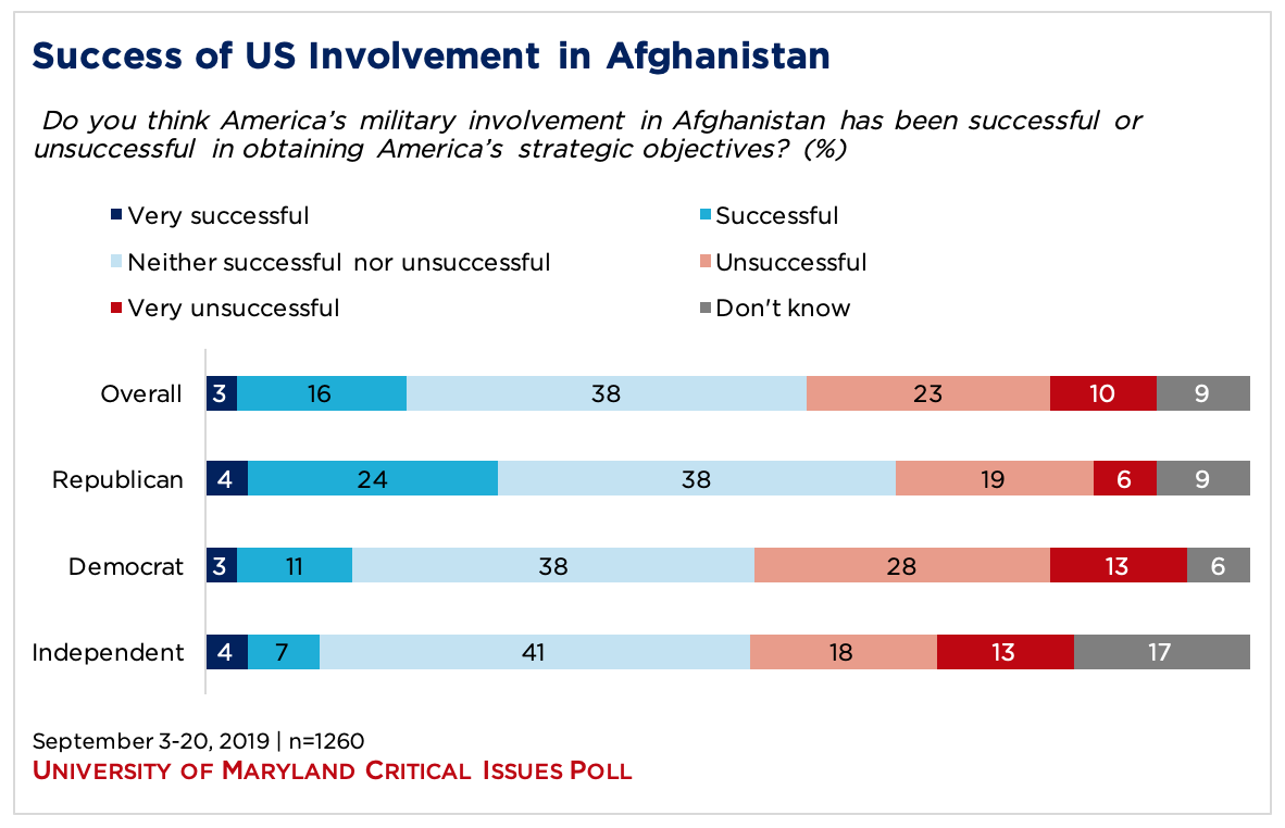 bar graph showing opinion on the success of US involvement in Afghanistan