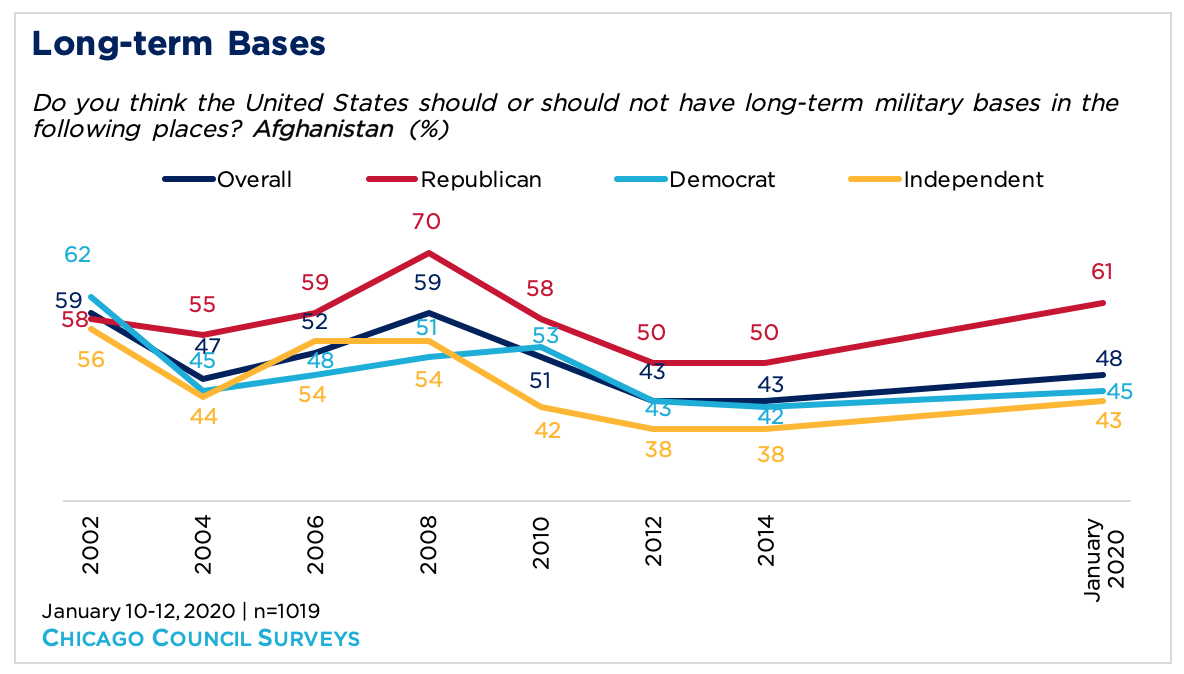 line graph showing opinion of long-term bases