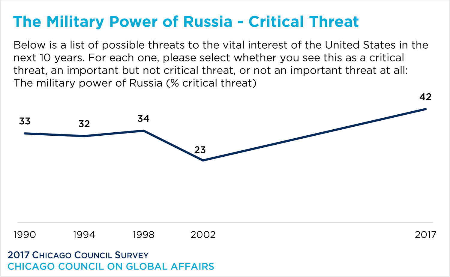 line graph show the military power of Russia as a critical threat