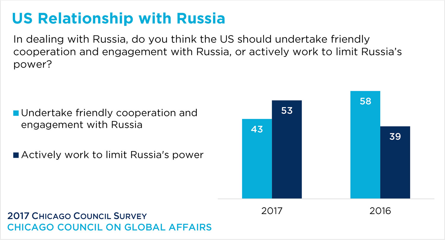 bar graph showing opinion of the US-Russia relationship