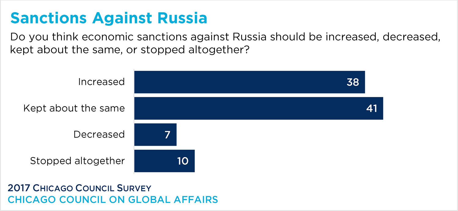 Bar graph showing responses to economic sanctions in Russia