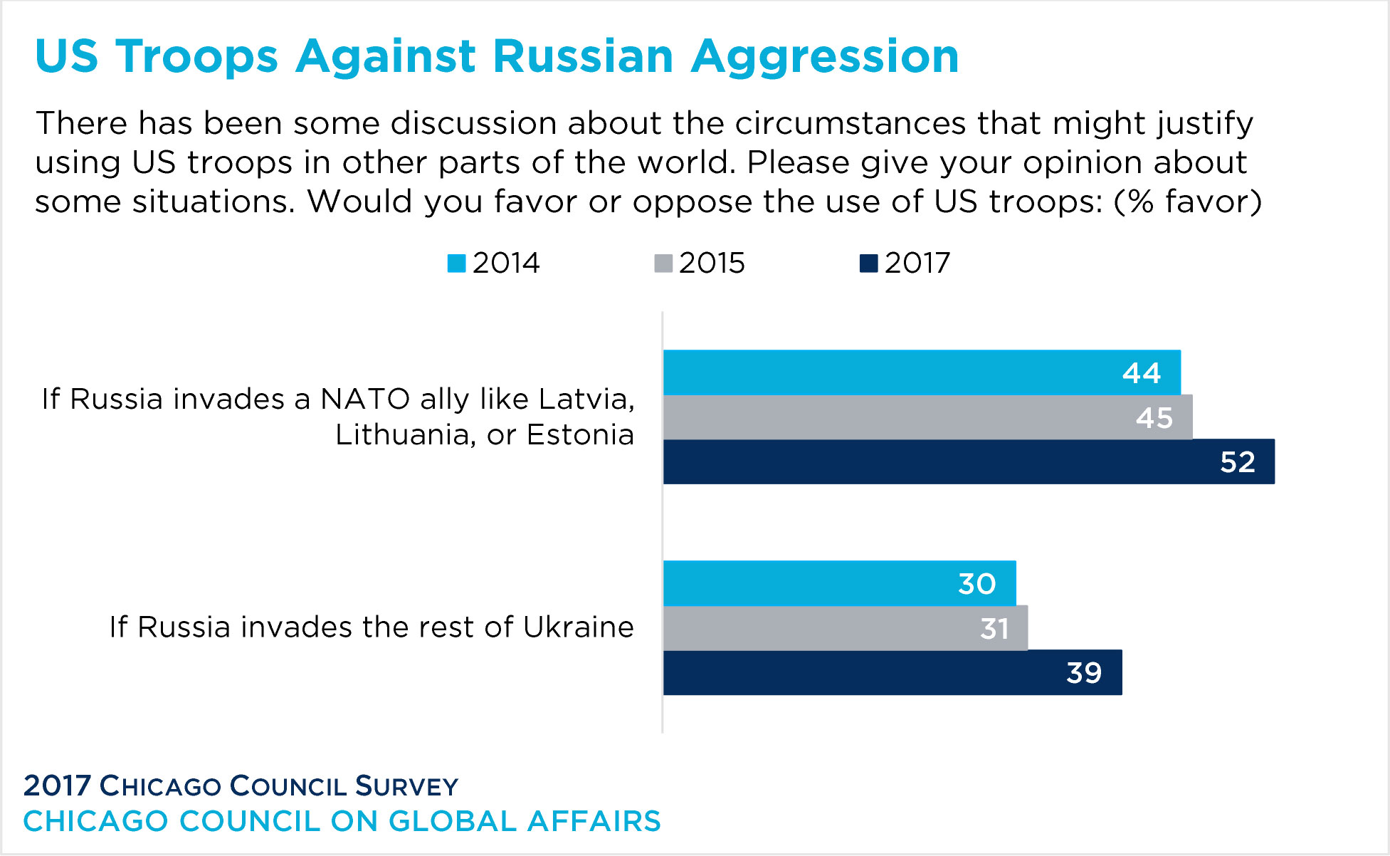 Bar graph showing public opinion of us troops against Russian aggression