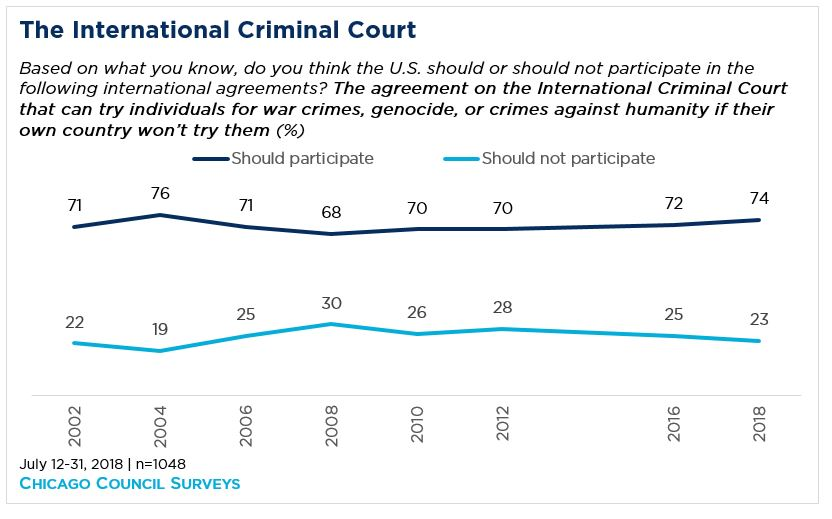 line graph showing American opinion on the international criminal court