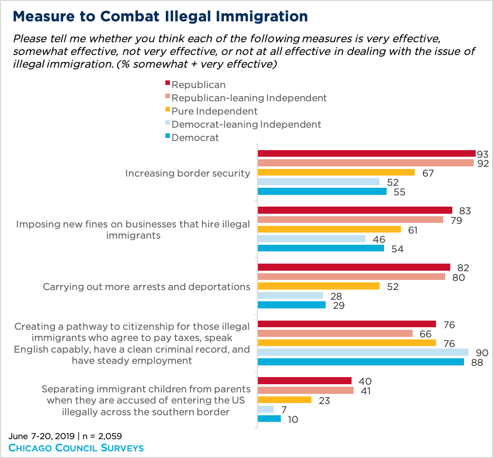 bar graph showing measures to combat illegal immigration