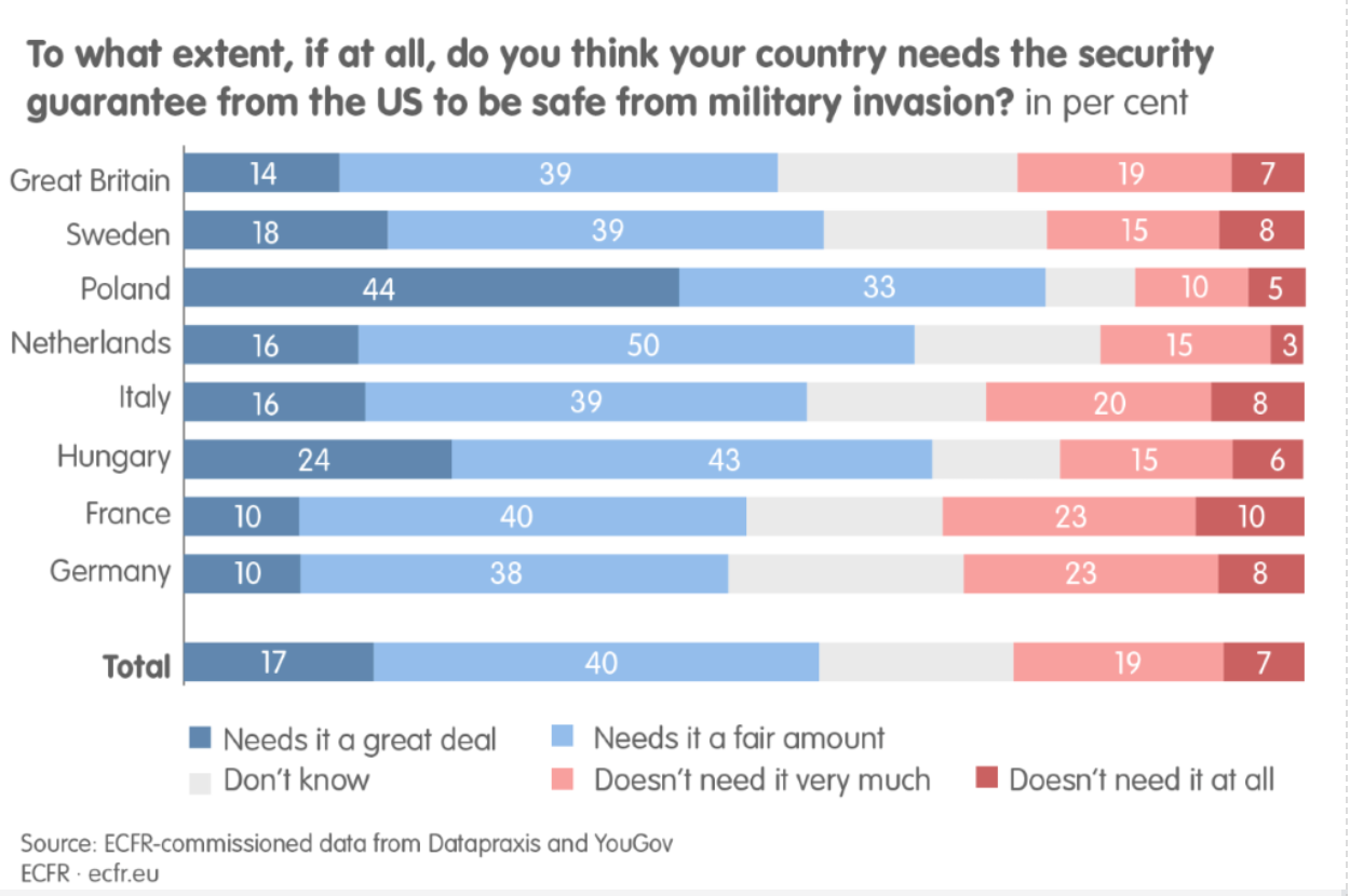Bar graph showing to what extent, if at all, do you think your country needs the security guarantee from the US to be safe from military invasion?