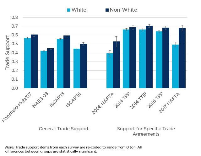 bar graph showing support for Trade Among Whites and Non-Whites