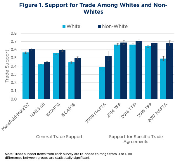 Figure 1. Support for Trade Among Whites and Non-Whites