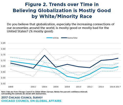 Figure 2: Trends over Time in Believing Globalization is Mostly Good by White/Minority Race