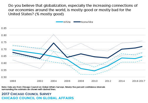 line graph showing Trends over Time in Believing Globalization is Mostly Good by White/Minority Race