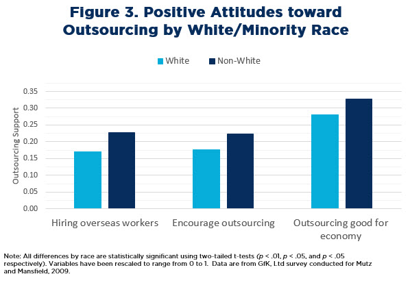 Figure 3: Positive Attitudes toward Outsourcing by White/Minority Race