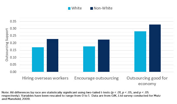 bar graph showing Positive Attitudes toward Outsourcing by White/Minority Race