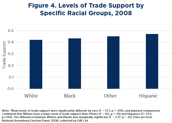 Figure 4: Levels of Trade Support by Specific Racial Groups, 2008